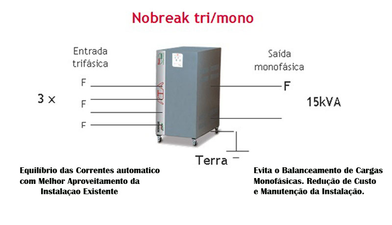 Nobreaks Trimono