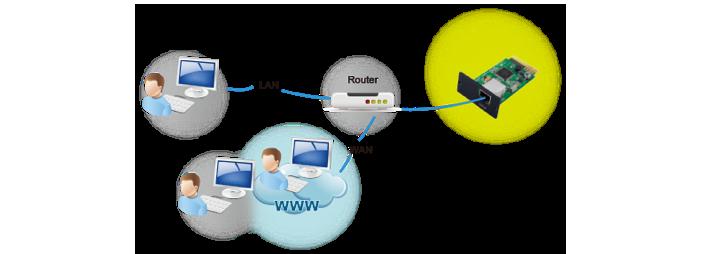 Gerenciamento de nobreak web manager