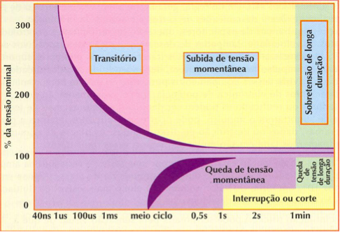 gráfico estabilizador rta