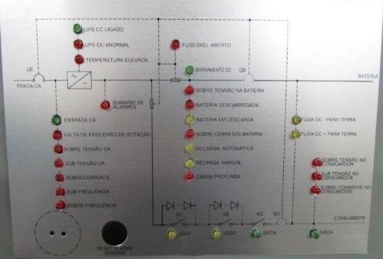 sinalizações e alarmes