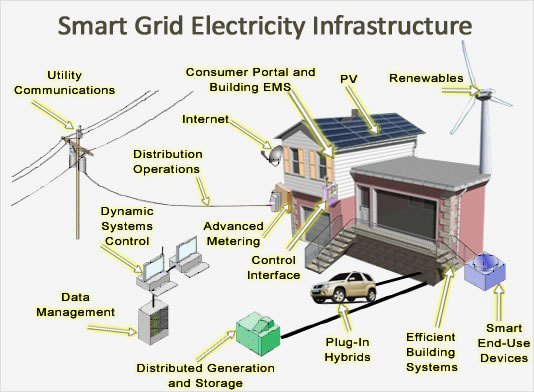 smartgrid redes inteligentes
