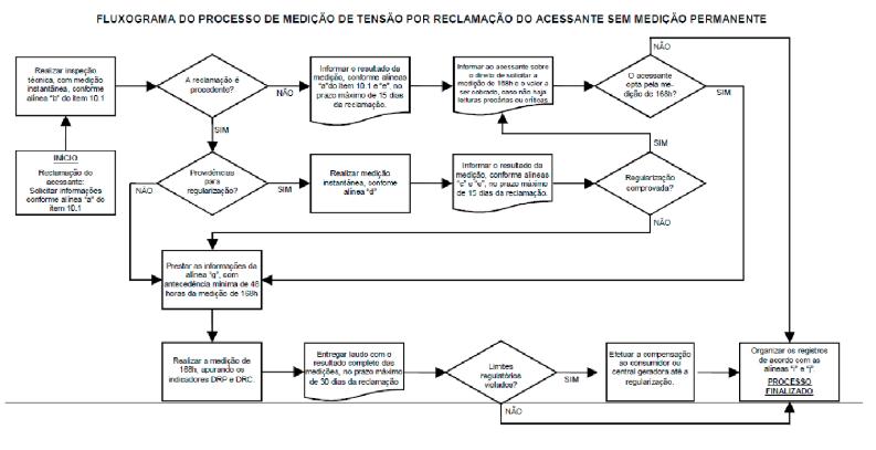 fluxograma do processo de medição