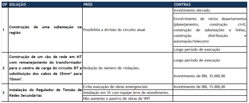 Tabela 02: Prós e Contras das opções de solução levantadas pela EMT