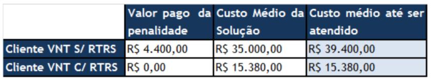 Tabela 3: Viabilidade financeira para o uso do RTRS no Circuito ME57128336
