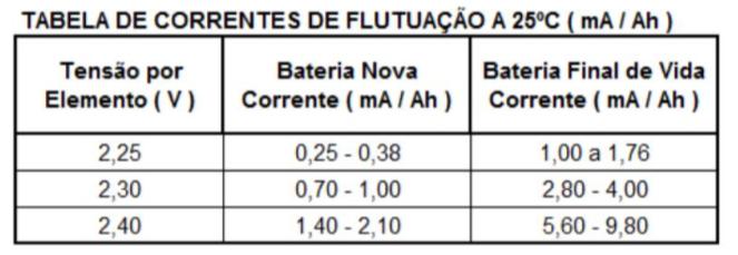 tabela de correntes de flutuação